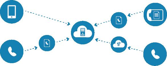 Telefonanlagen: virtuell und cloudbasiert
